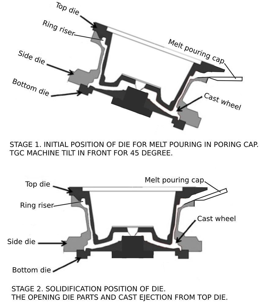 Schematic diagram of casting an aluminum wheel into a tilting gravity die casting machine